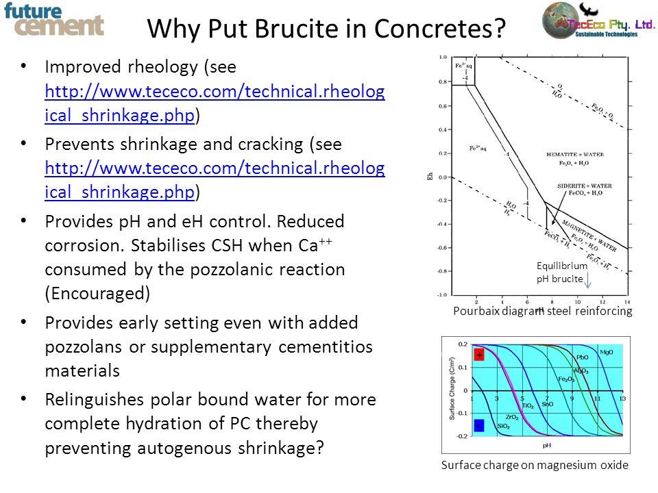 Why Put Brucite in Concretes