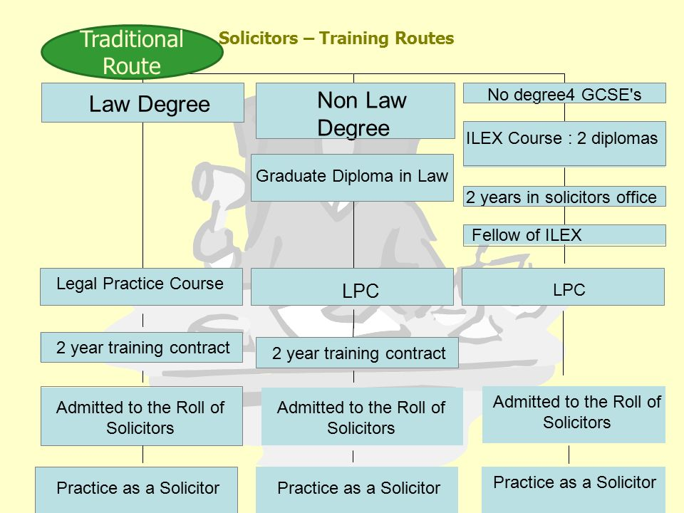 Training of barrister and solicitor