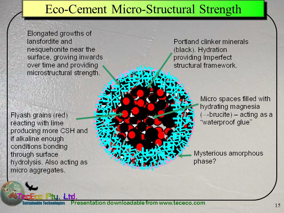 Eco-Cement Micro-Structural Strength