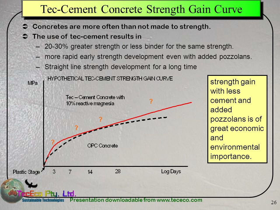 Tec-Cement Concrete Strength Gain Curve