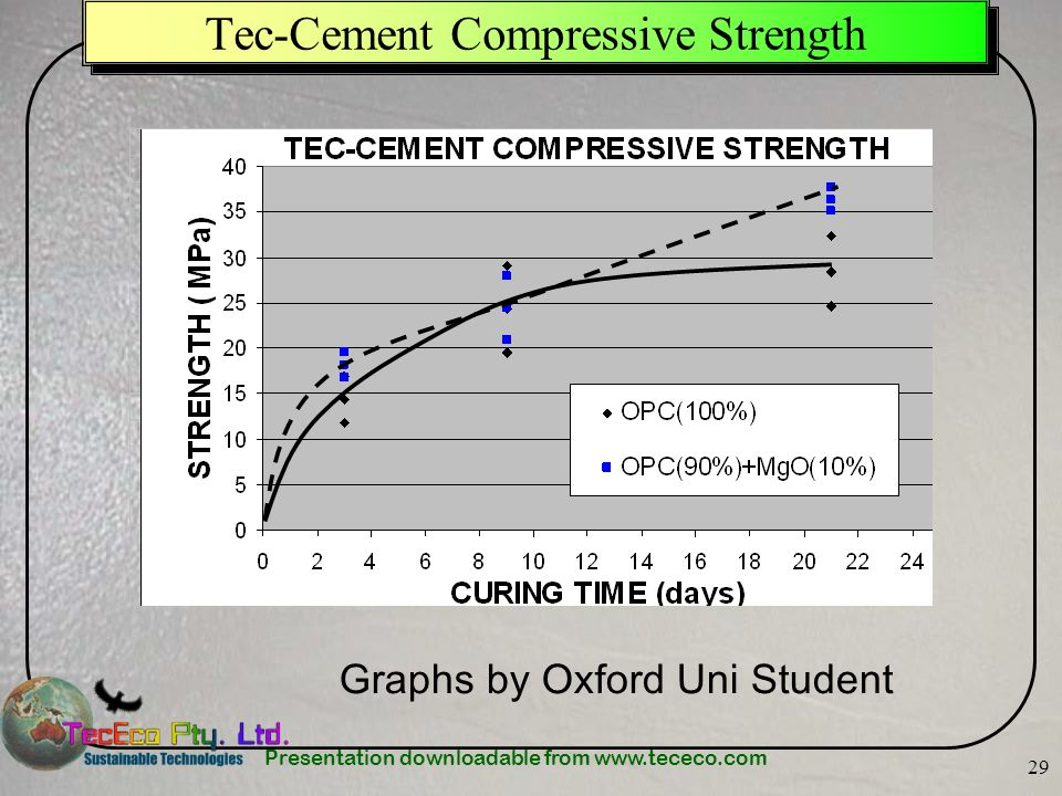 Tec-Cement Compressive Strength