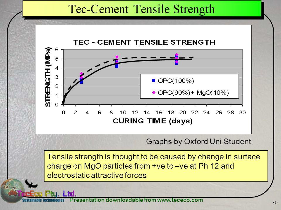 Tec-Cement Tensile Strength