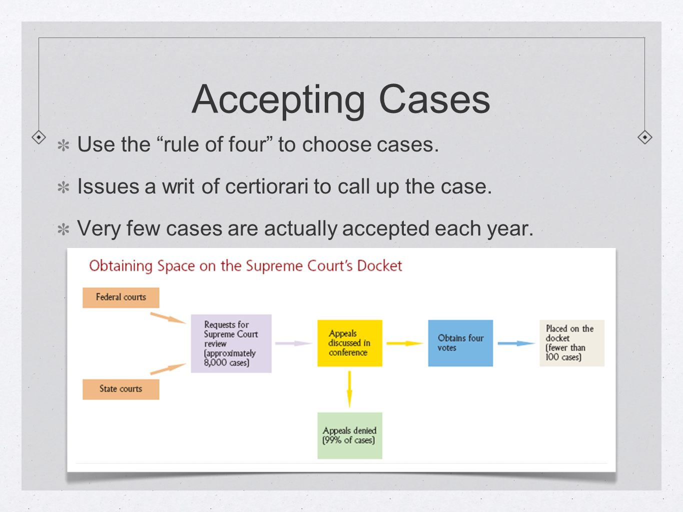 Accepting Cases Use the rule of four to choose cases.