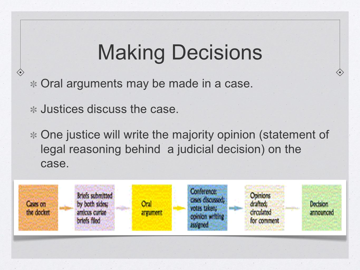 Making Decisions Oral arguments may be made in a case.