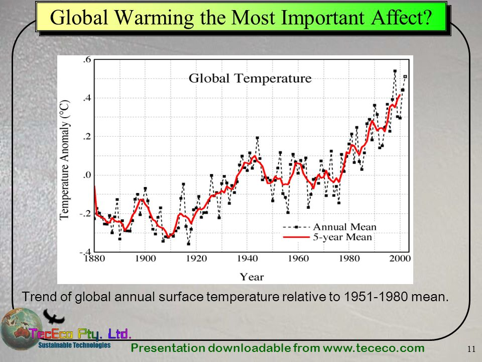 Global Warming the Most Important Affect