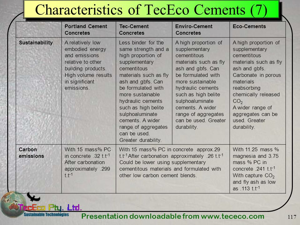 Characteristics of TecEco Cements (7)