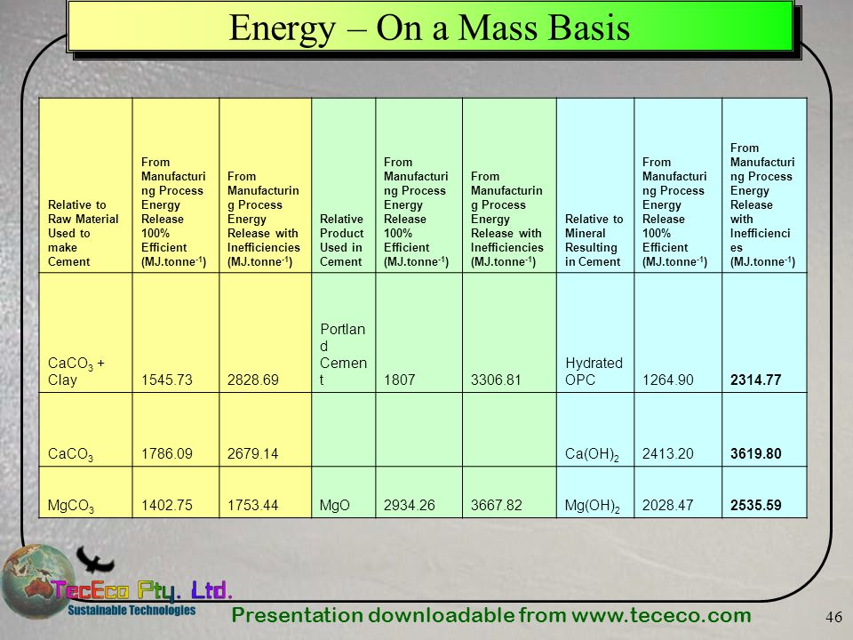 Energy – On a Mass Basis CaCO3 + Clay 1545.73 2828.69 Portland Cement