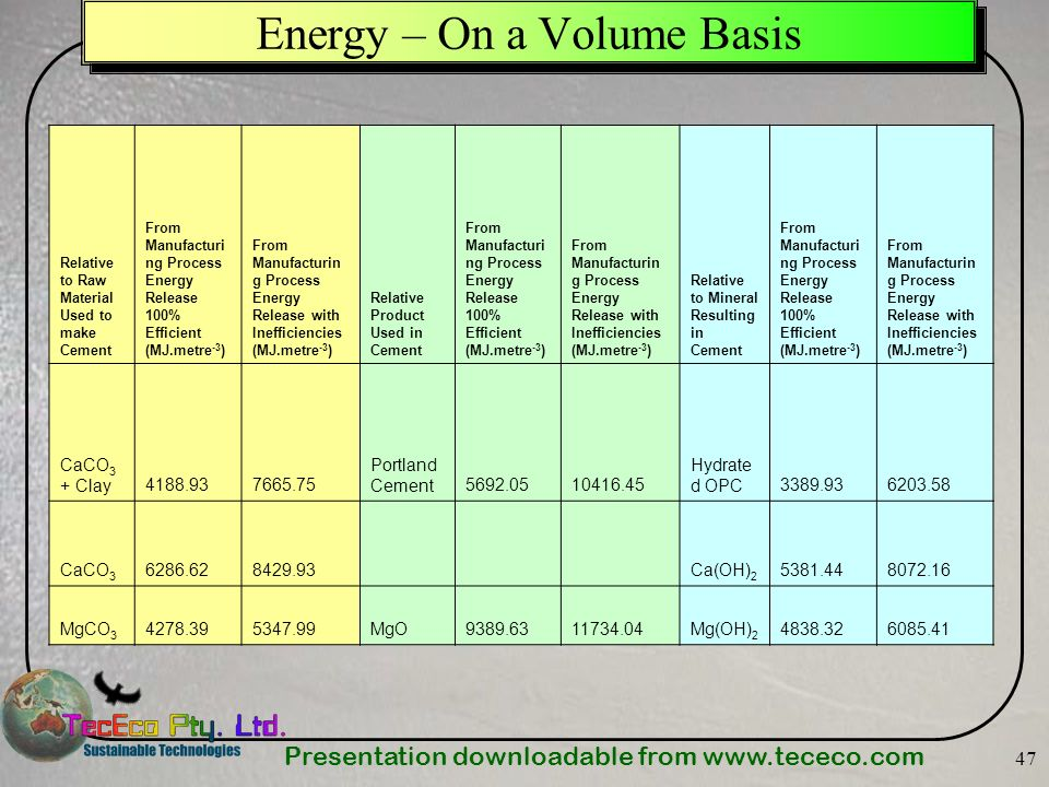 Energy – On a Volume Basis