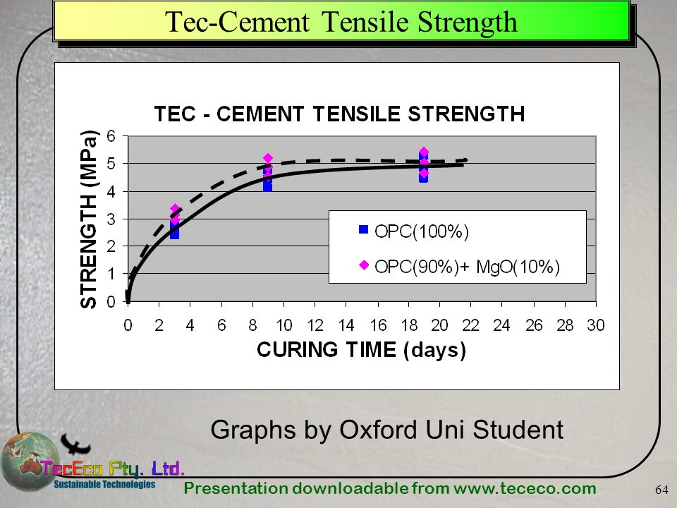 Tec-Cement Tensile Strength