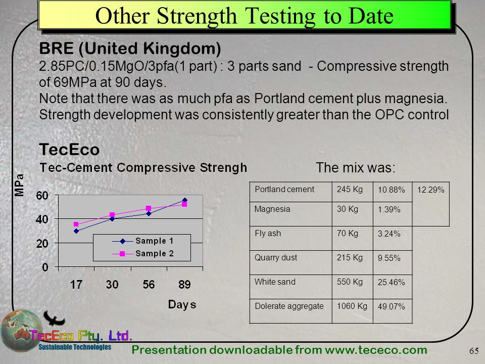 Other Strength Testing to Date