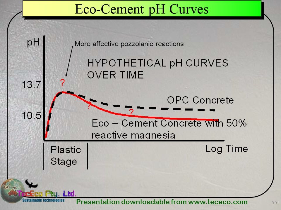Eco-Cement pH Curves More affective pozzolanic reactions