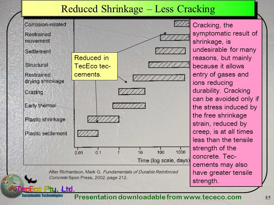 Reduced Shrinkage – Less Cracking