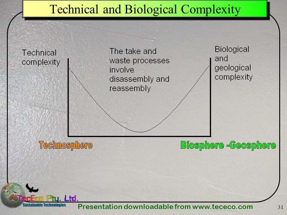 Technical and Biological Complexity