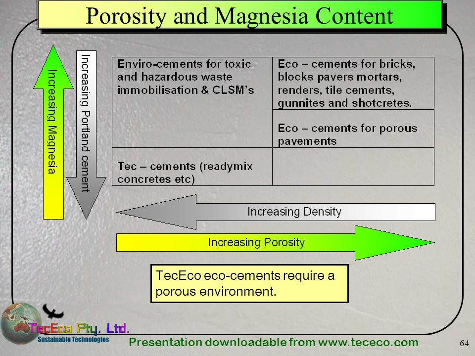 Porosity and Magnesia Content