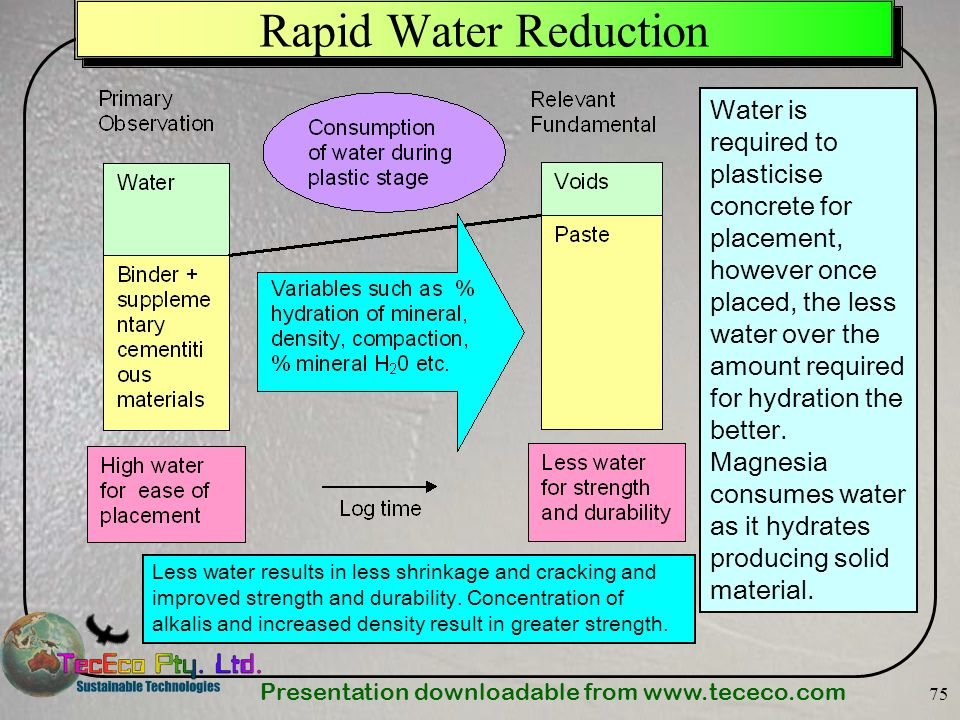 Rapid Water Reduction