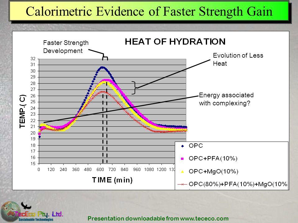Calorimetric Evidence of Faster Strength Gain