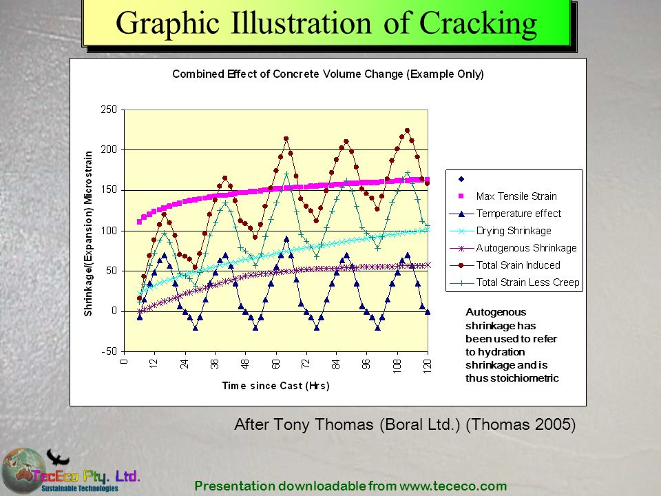 Graphic Illustration of Cracking