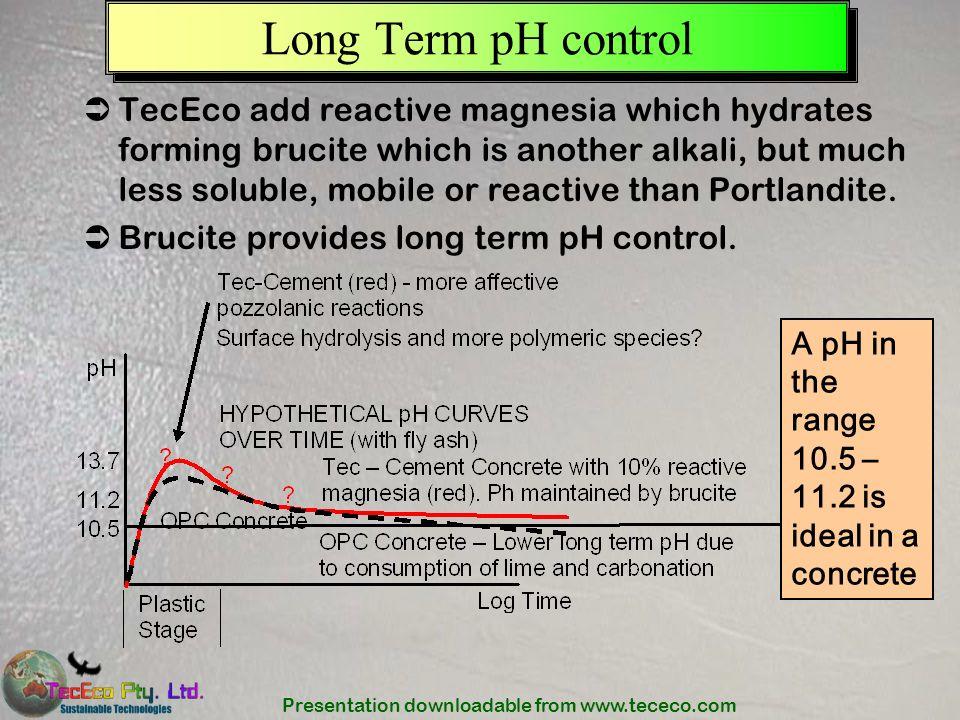 Long Term pH control