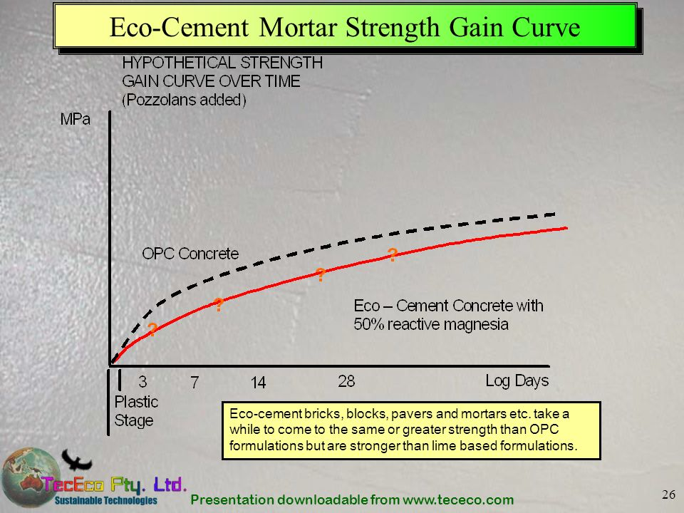 Eco-Cement Mortar Strength Gain Curve