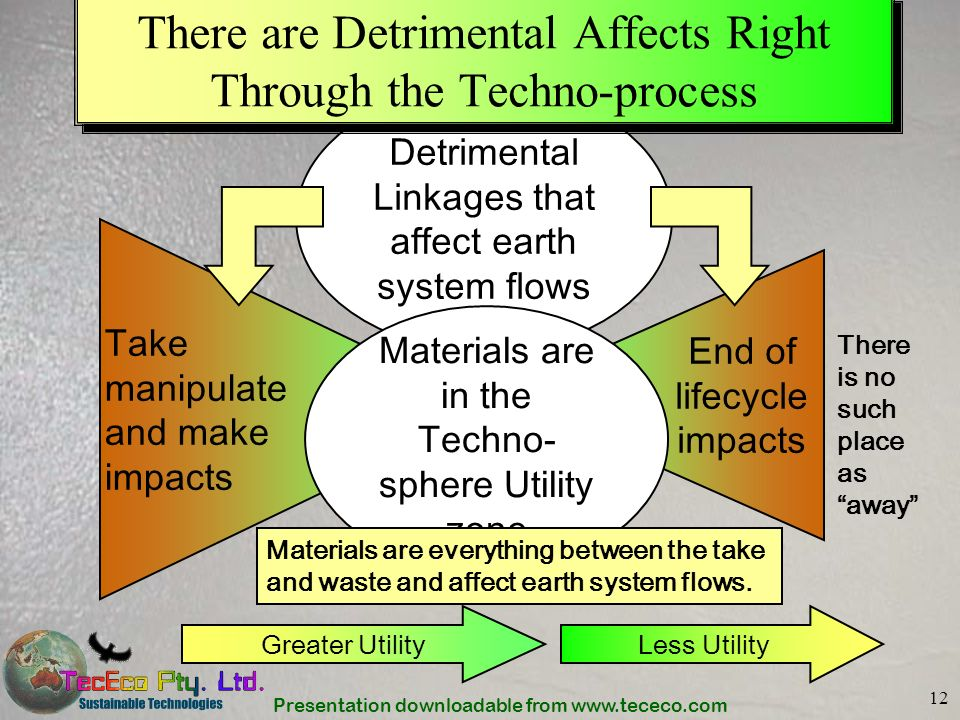 There are Detrimental Affects Right Through the Techno-process