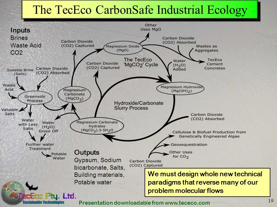 The TecEco CarbonSafe Industrial Ecology