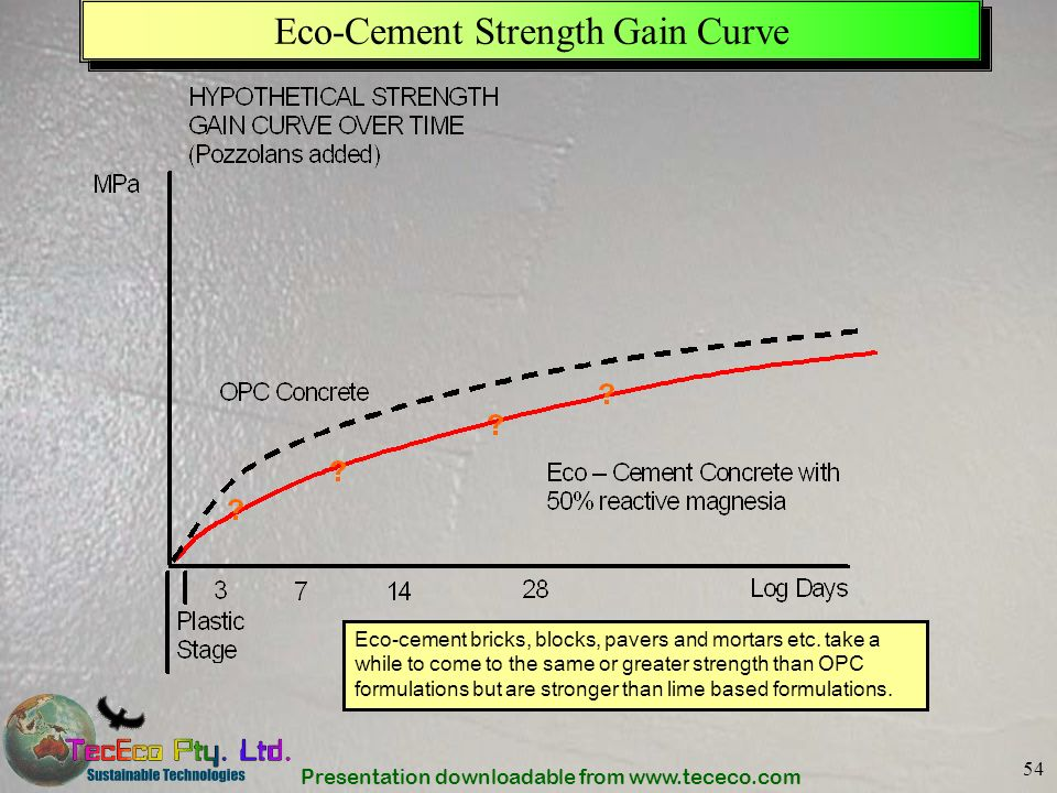 Eco-Cement Strength Gain Curve
