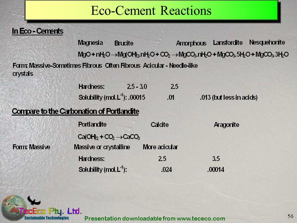Eco-Cement Reactions