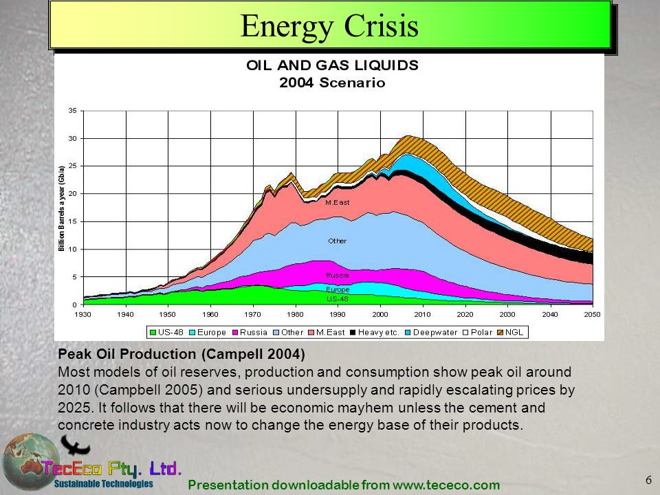 Energy Crisis Peak Oil Production (Campell 2004)