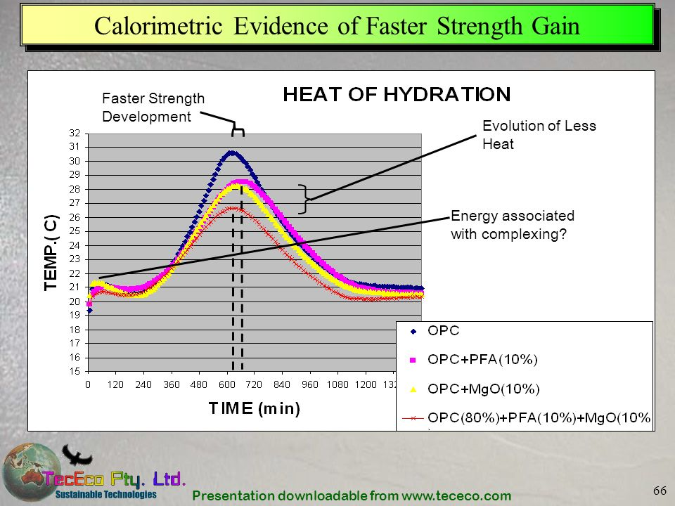 Calorimetric Evidence of Faster Strength Gain