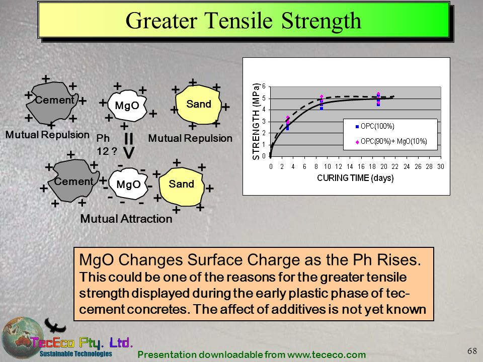 Greater Tensile Strength