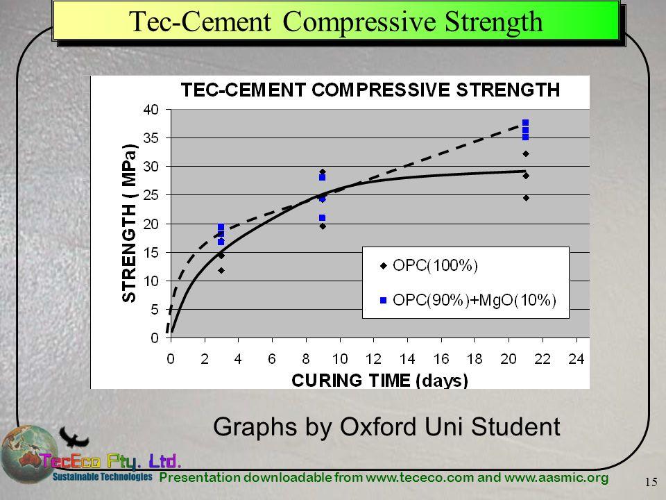 Tec-Cement Compressive Strength