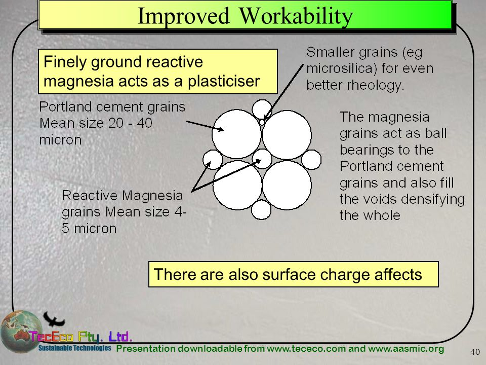 Improved Workability Finely ground reactive magnesia acts as a plasticiser.