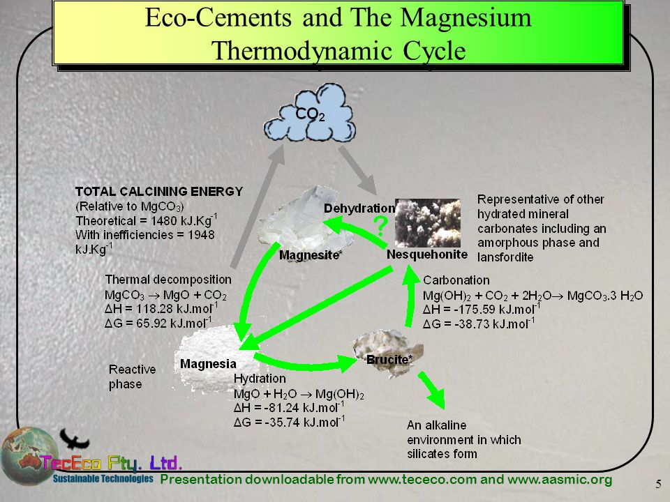 Eco-Cements and The Magnesium Thermodynamic Cycle
