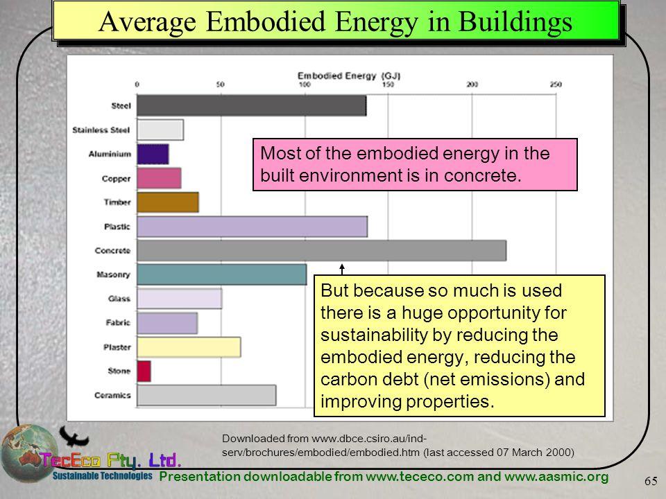 Average Embodied Energy in Buildings