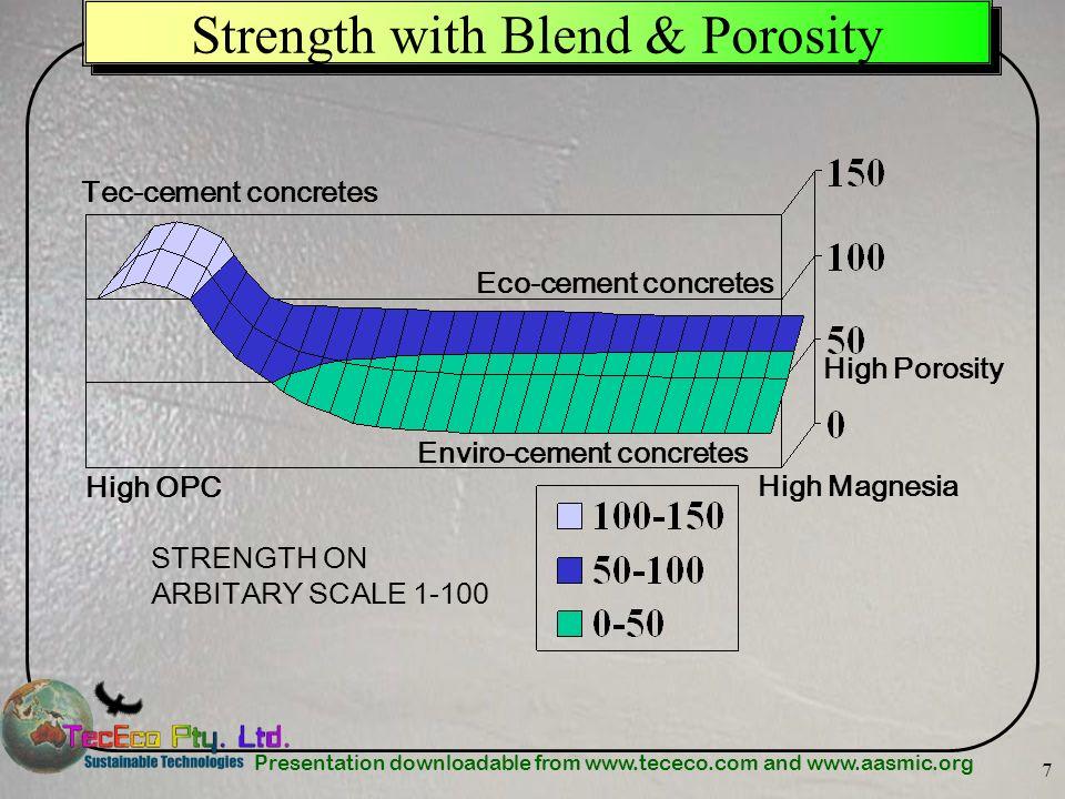 Strength with Blend & Porosity