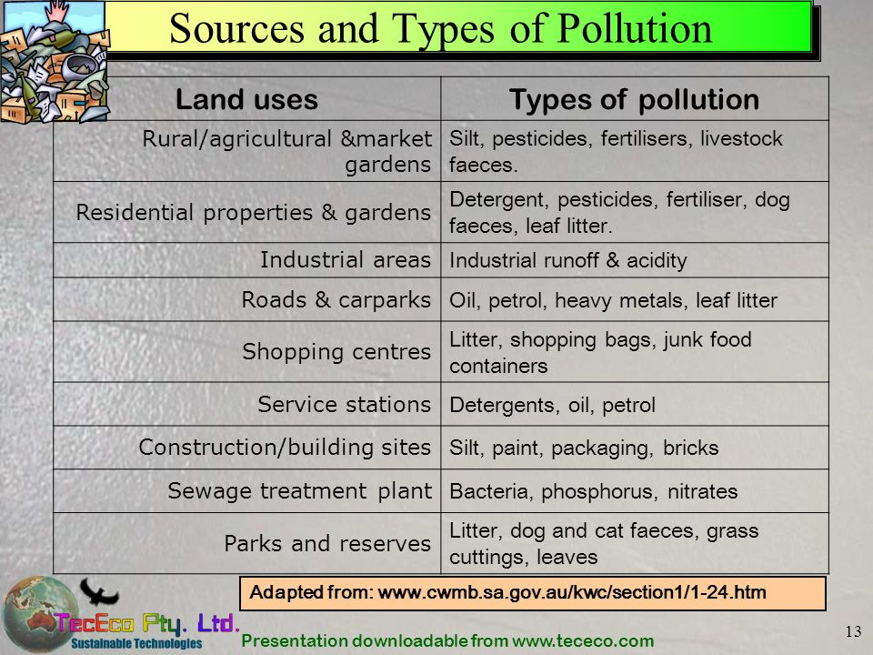 Sources and Types of Pollution