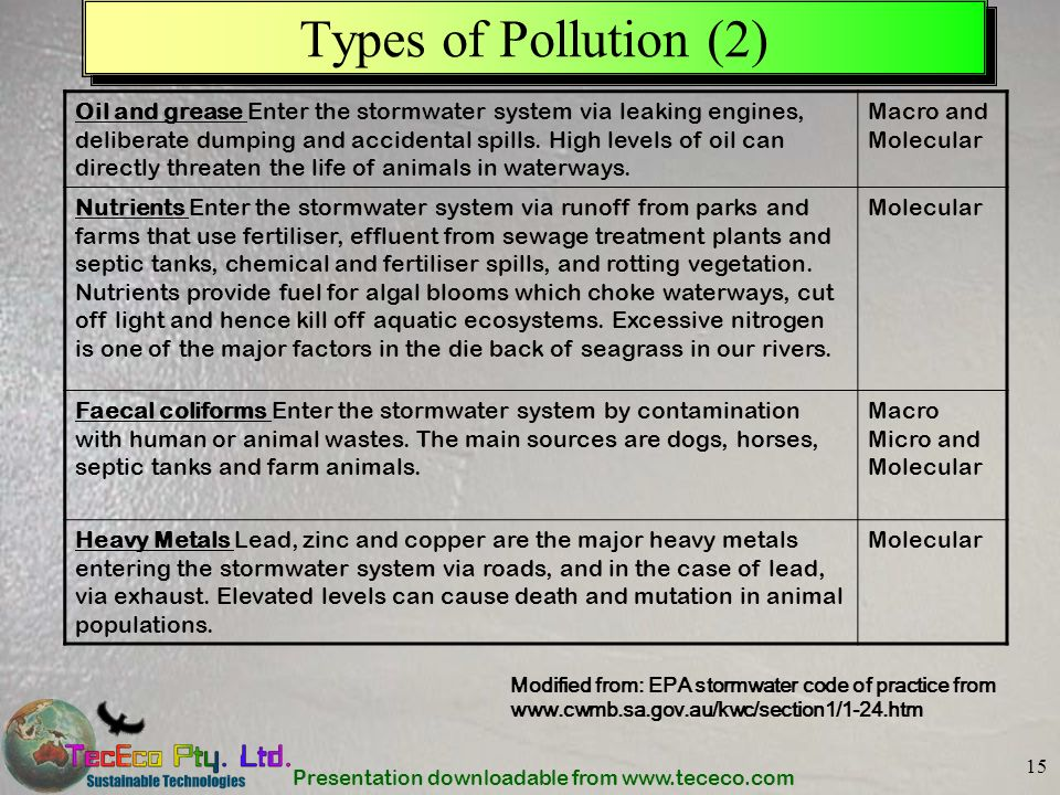 Types of Pollution (2)