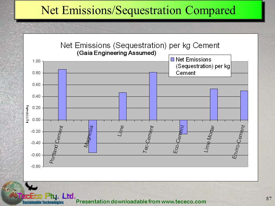 Net Emissions/Sequestration Compared
