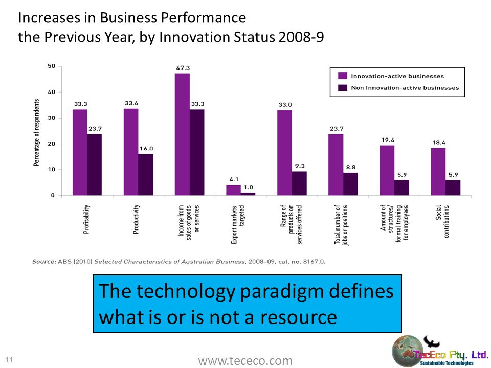 The technology paradigm defines what is or is not a resource
