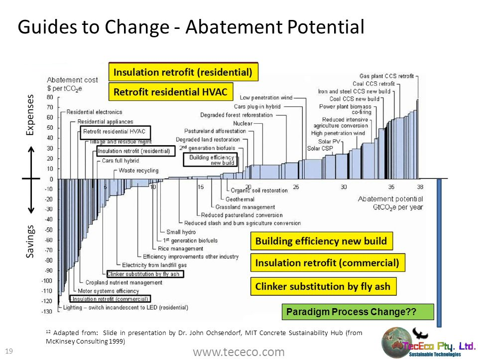 Guides to Change - Abatement Potential