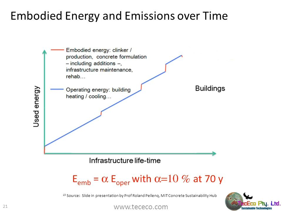 Embodied Energy and Emissions over Time