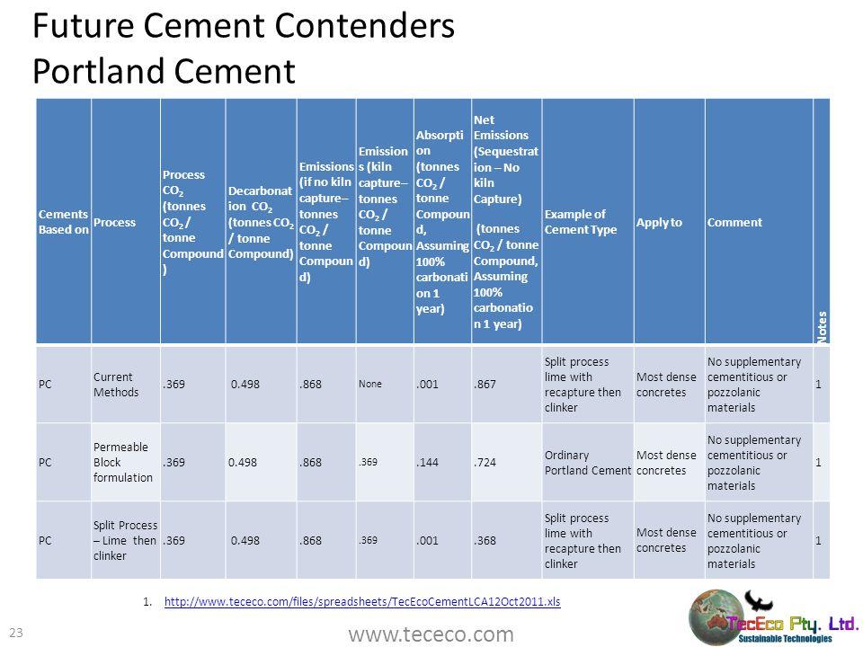Future Cement Contenders Portland Cement
