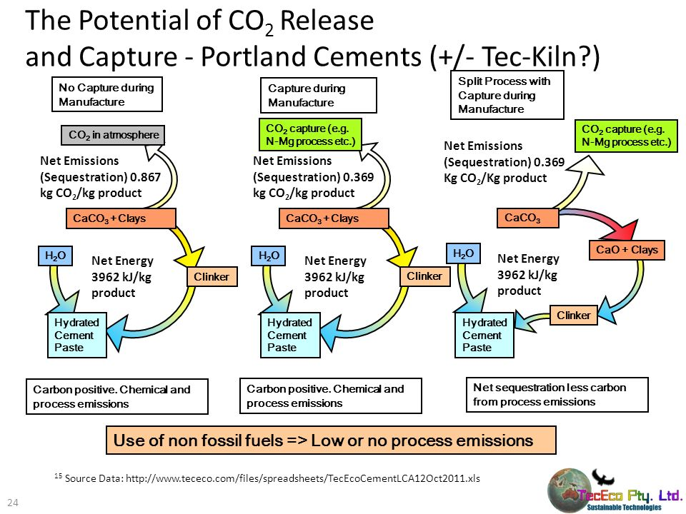 The Potential of CO2 Release and Capture - Portland Cements (+/- Tec-Kiln )
