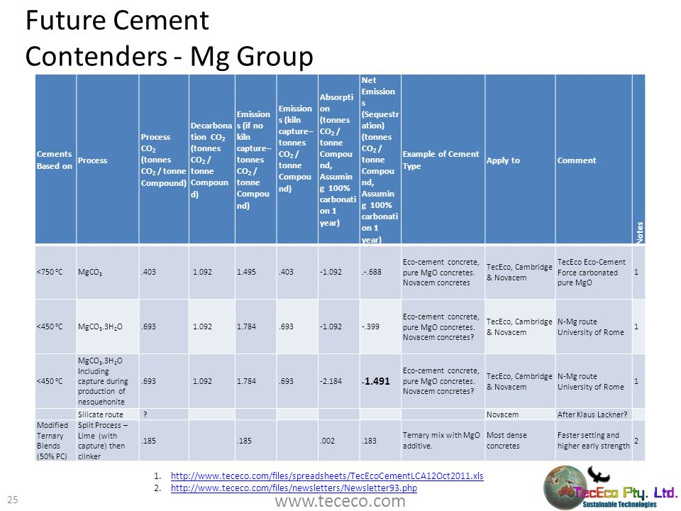 Future Cement Contenders - Mg Group