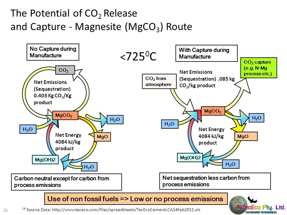 The Potential of CO2 Release and Capture - Magnesite (MgCO3) Route