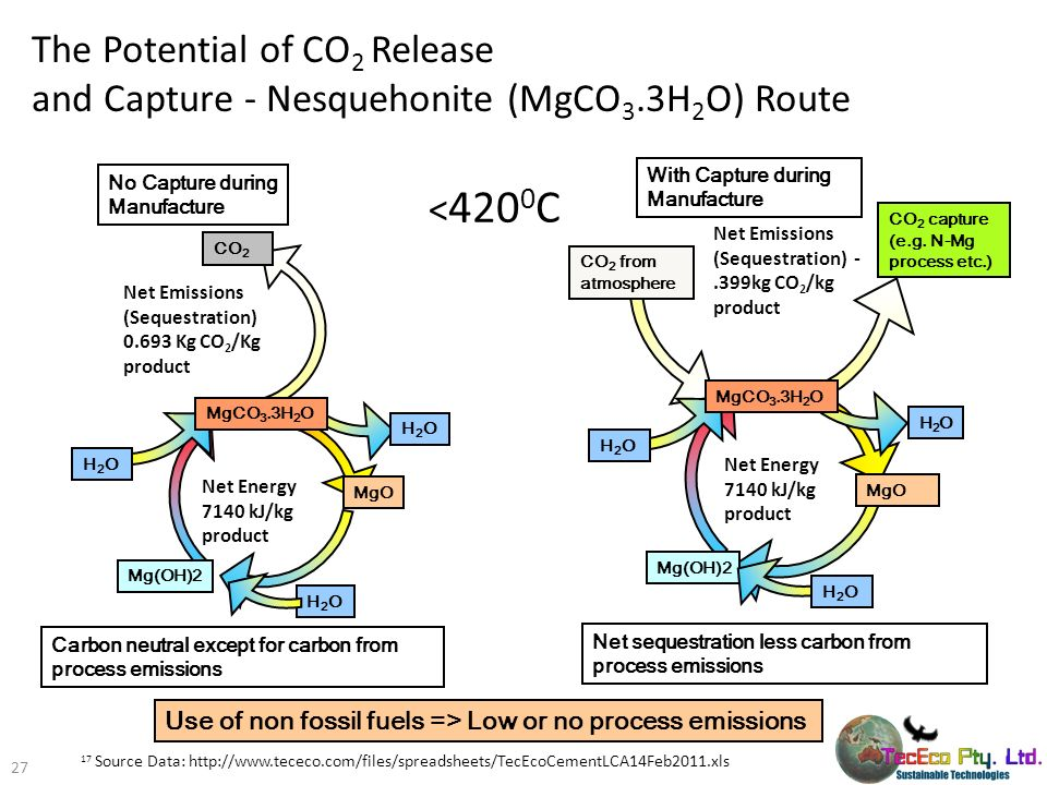 The Potential of CO2 Release and Capture - Nesquehonite (MgCO3