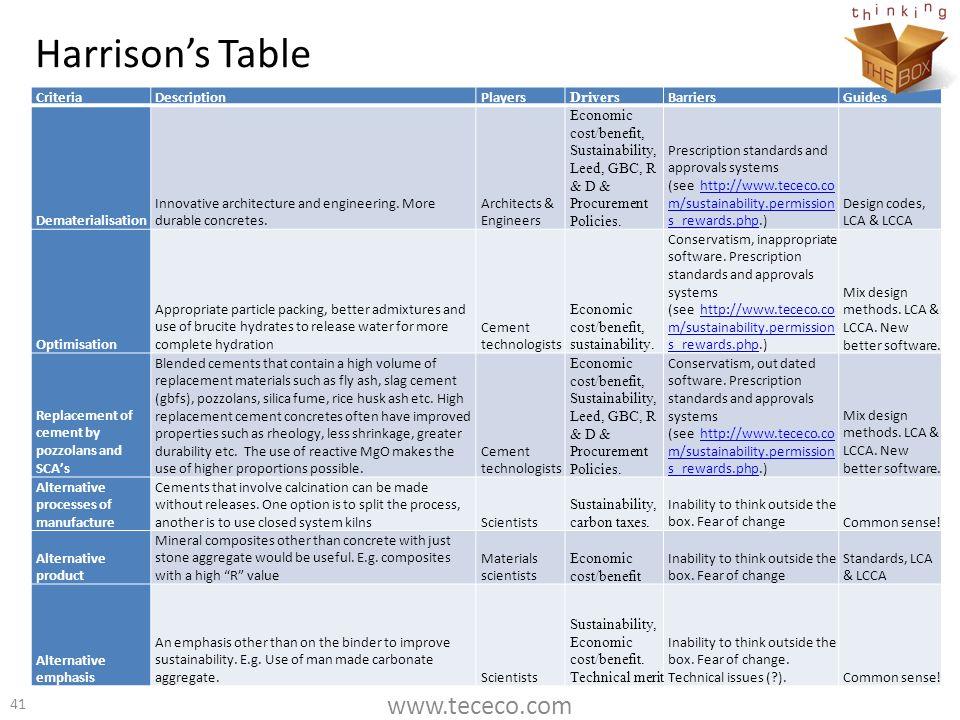 Harrison's Table www.tececo.com Criteria Description Players Drivers