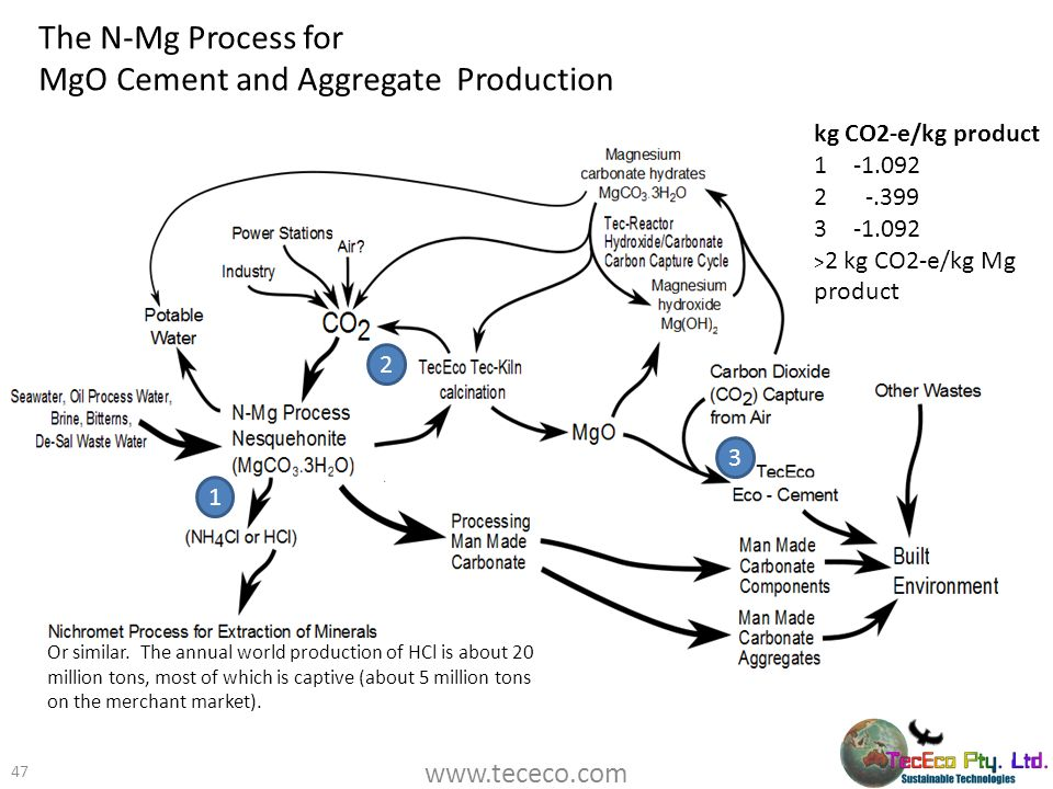 The N-Mg Process for MgO Cement and Aggregate Production