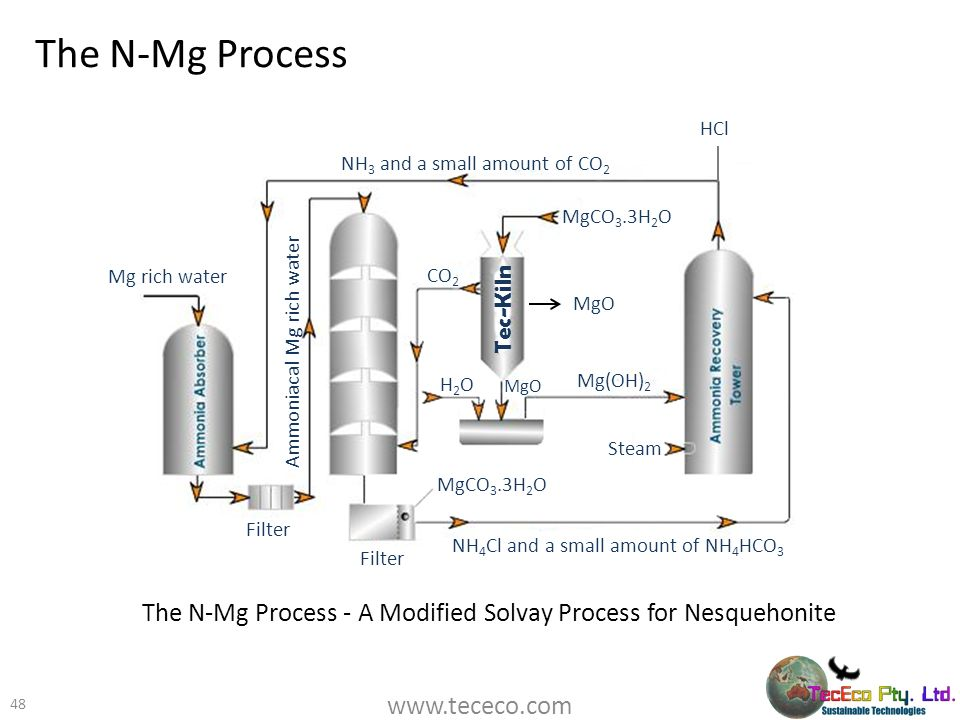 The N-Mg Process HCl. NH3 and a small amount of CO2. MgCO3.3H2O. Mg rich water. CO2. Tec-Kiln.