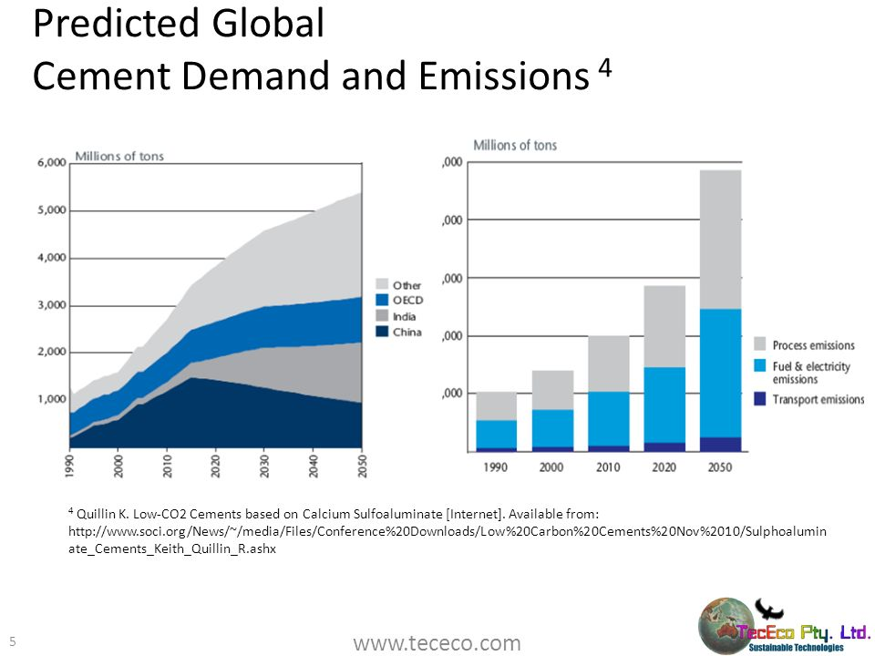 Predicted Global Cement Demand and Emissions 4
